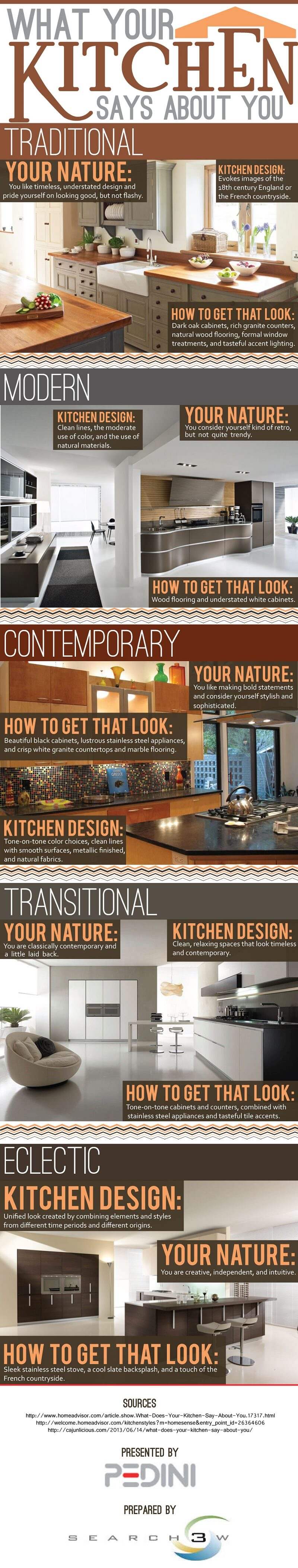 What-Your-Kitchen-Says-About-You-Infographic
