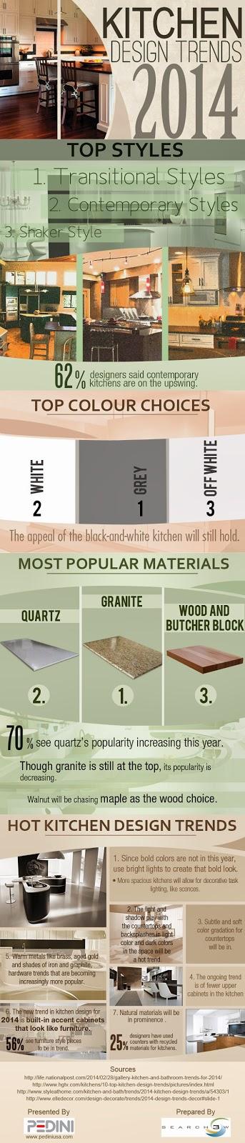 2014 kitchen designs